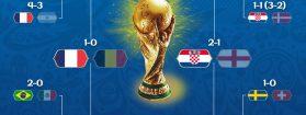 Finale de la Coupe du Monde de foot 2018