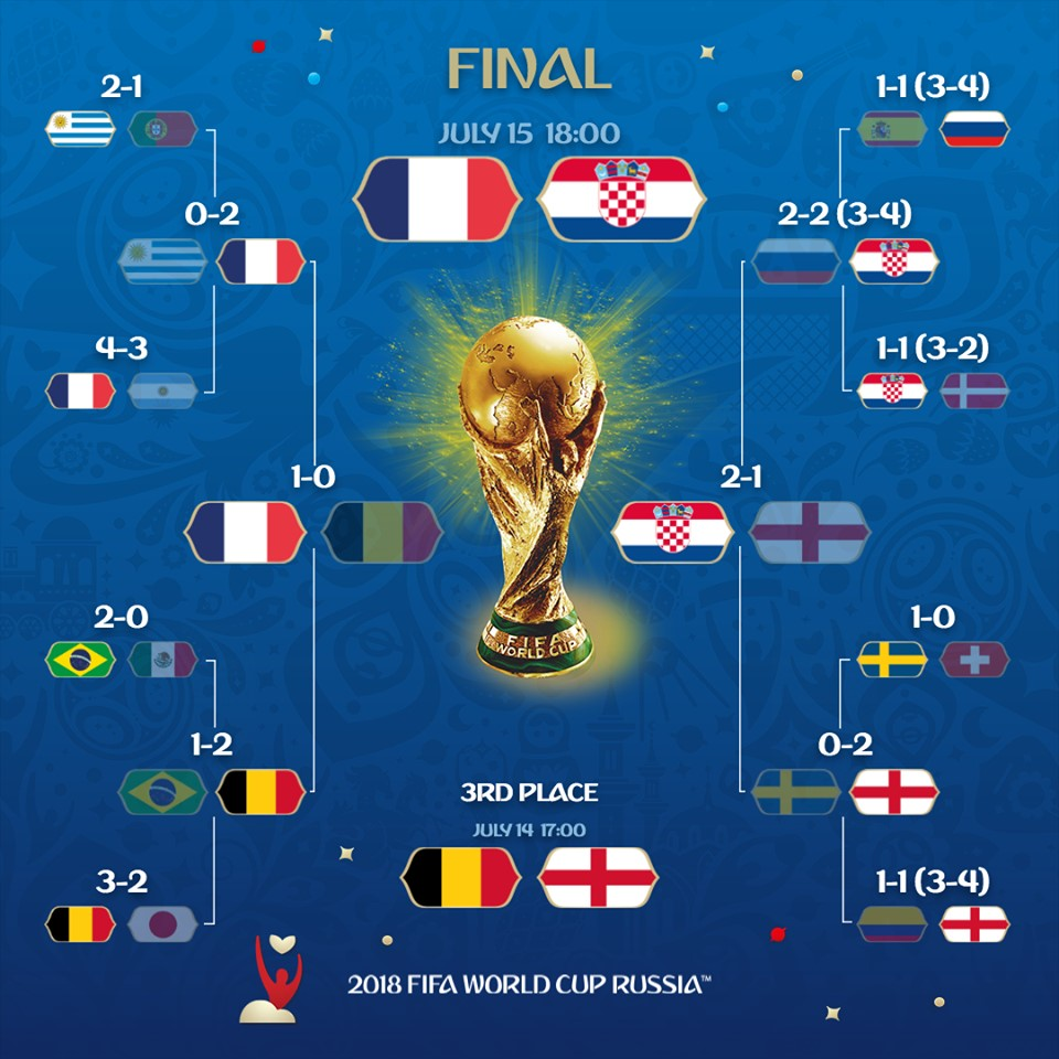 Finale de la coupe du monde de foot 2018 battleoftheyear - Resultat coupe d europe de foot ...